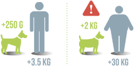 weight-gain-compared-dog.png